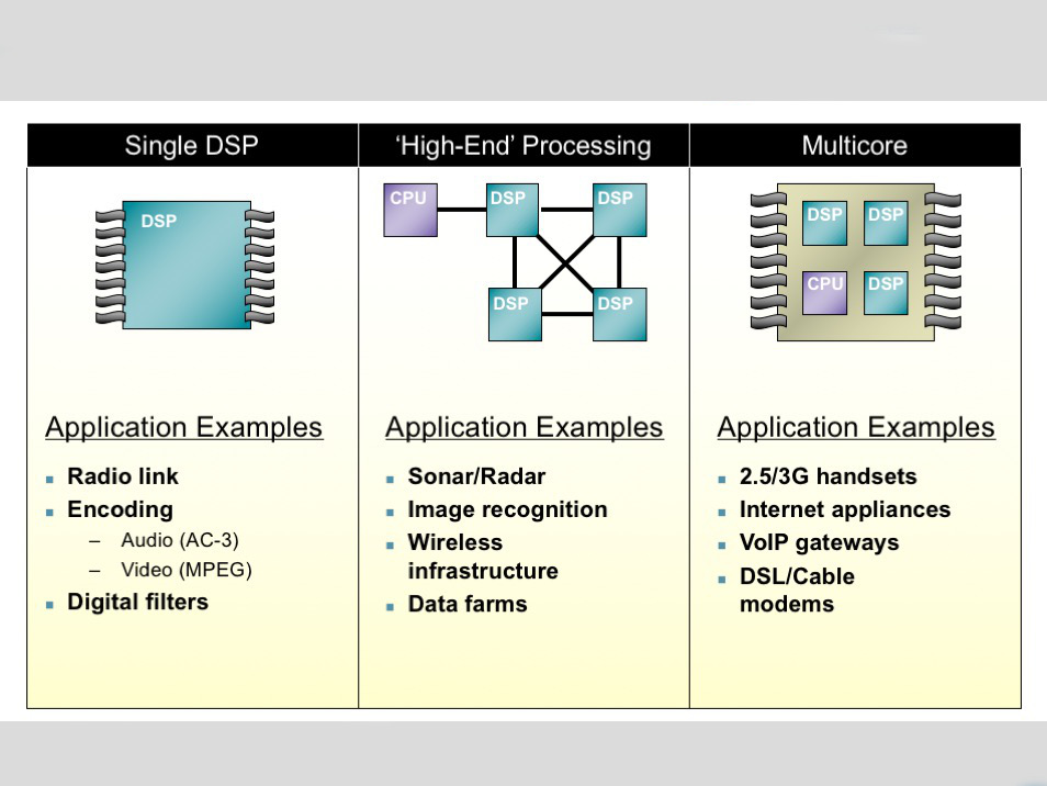 Presentation: RTOS architecture